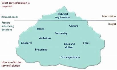 Iceberg Face Principle Organisational Improve Skills Selling
