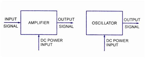 Difference Between Amplifier And Oscillators