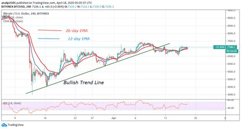 Bitcoin price today in us dollars. Bitcoin Price Prediction: BTC/USD Holds Above $7,000 Resistance, Can It Extend to $8,000 Level ...