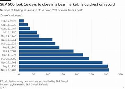 Market Bear Its Markkinakatsaus Traders Quickest Record