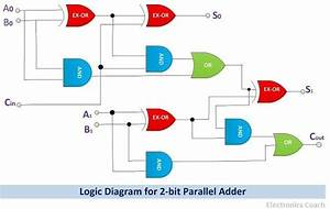 What Is Parallel Binary Adder