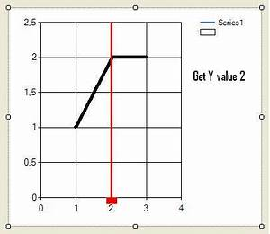 Winforms C Line Chart How To Create Vertical Line
