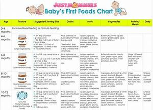 17 Best Images About Baby First Food Chart