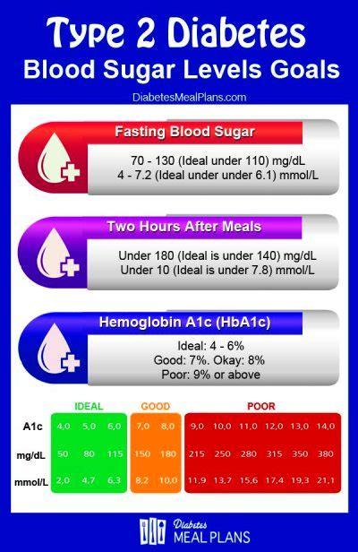 blood sugar    morning defeat sugar diabetes