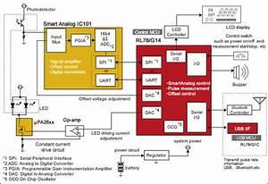 Smart Watch  Healthcare