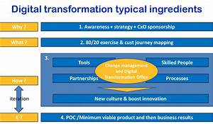 Digital Transformation Needs to Be part of business ...