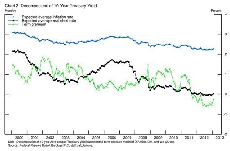 Stephen Williamson: New Monetarist Economics: Ben Bernanke ...