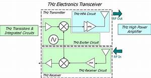 Circuit Diagram For Wireless System