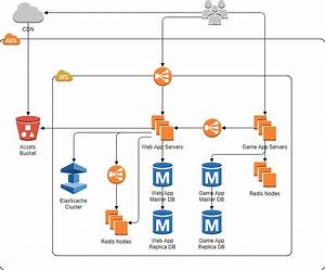 Practical Aws Diagram Tutorial And Exampes