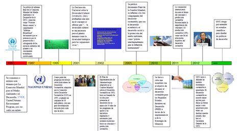 evolucin histrica trabajo y su desarrollo en evoluci 243 n y origen concepto de