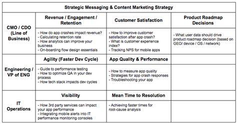 strategic communication   develop strategic