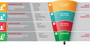 how to create a marketing funnel complete step by step With doe applicant tracking system