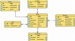 Notes On Dbms  Conceptual  Physical And Logical Data Models