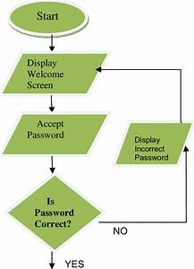 The Flowchart For The Display Of Welcome Screen And