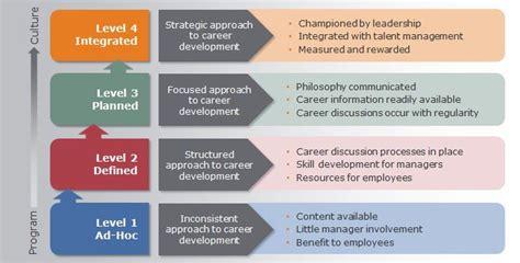 Do You Have An Organizational Career