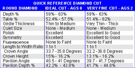 ideal depth and table for round the ideal cut