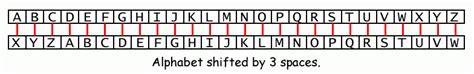 three letters back caesar cipher 凯撒密码 juliucaesar 第6页 点力图库 25287