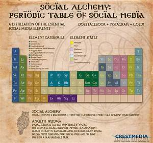 Alchemy Table Of Elements