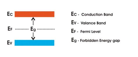 The correct position of the fermi level is found with the formula in the 'a' option. Energy Bands of Silicon | Electrical4U