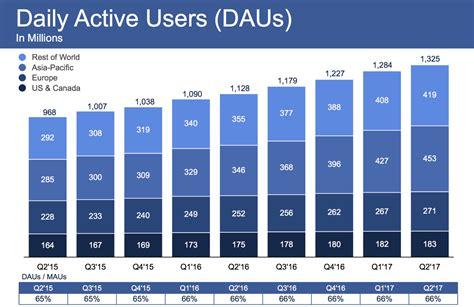 Facebook Usage Statistics In Iran