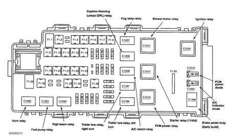 04 Explorer Fuse Layout by 04 Explorer Xlt Fuse Panel Diagram Wiring Diagram