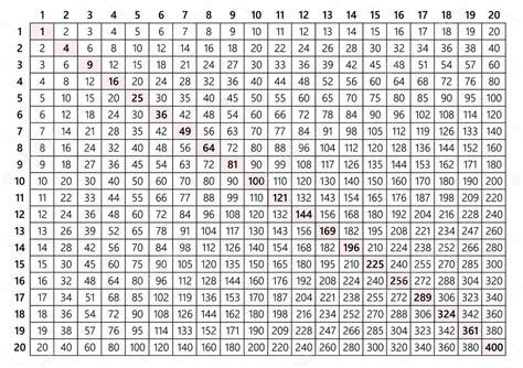 kantholz 20 x 20 vettore tavola pitagorica 20x20 tabella di