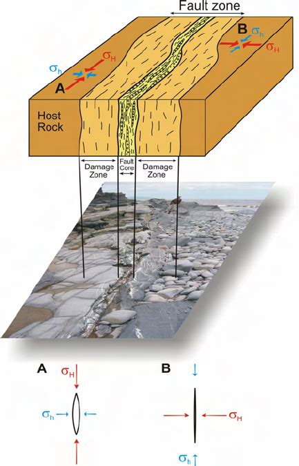 Schematic illustration of the main units of a fault zone ...