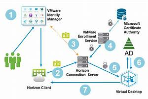 Vmware Horizon 7 True Sso  Setting Up In A Lab