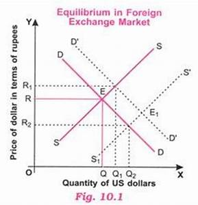 4 Ways to Determine the Rate of Foreign Exchange
