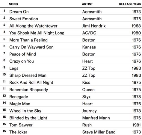 most popular modern rock songs here s a list of the top 15 most played classic rock songs 171 american songwriter