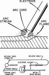arc welding With flux cored fcaw welding mig gmaw welding optional