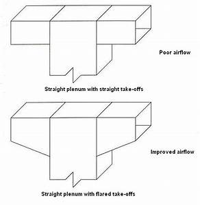 Furnace Return Air Plenum Box