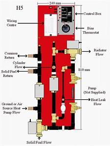 H5 Diagram