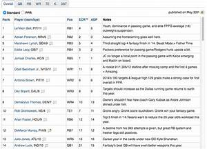 Fantasy Football Rankings 2015 - The New York Times