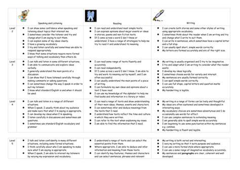 Ks3 English Student Friendly Level Descriptors By Chocolateheaven  Teaching Resources