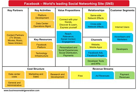 what is a business model examples of business model innovation facebook business