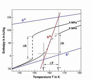 Illustration Of Isobaric Supercritical Phase Change