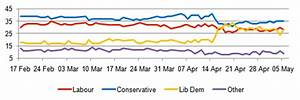 YouGov | Eve-of-election predictions