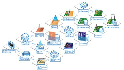 Pcb Manufacturing Process Equipments Pcbway