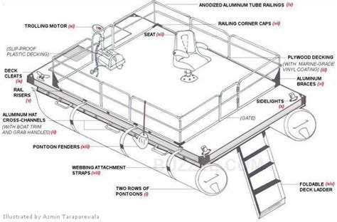 Hurricane Deck Boat Dimensions by Your Fool Proof Guide On How To Build A Pontoon Boat