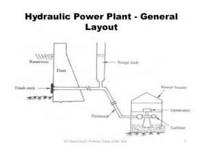 house layout generator basic mechanical engineeering power plants