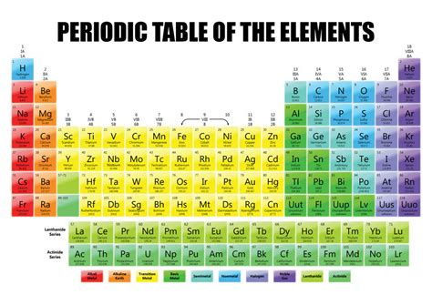 tavola periodica poster periodic table of the elements science chemistry school
