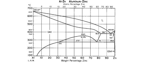 Sd Phase Diagram by Zinc Aluminum Phase Diagram 50 Scientific