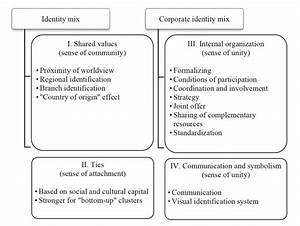 Figure 1  The Concept Of Identity In Cluster Structures