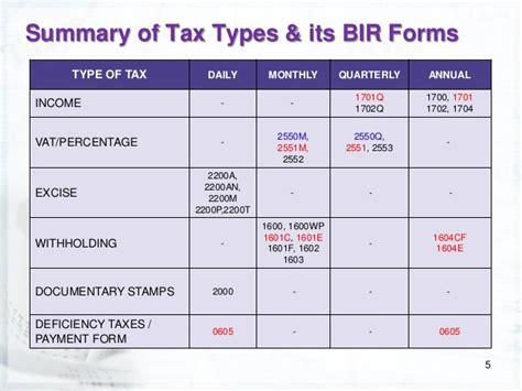 types of tax forms electronic filing and payment system coaching session for