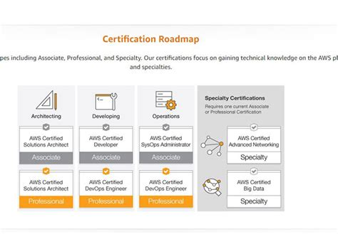 amazon web services adds   specialty certifications