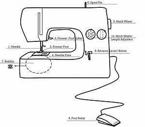 1  Parts Of The Sewing Machine  U2013 With Kids  U2013 Yellow Spool