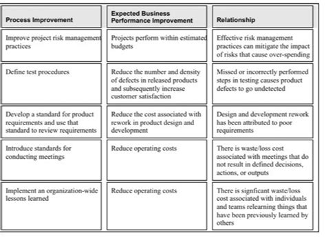 Table 2 Example Of Defining The Relationships Between Process Improvement And Business Performance