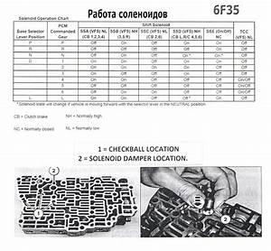6f35 Transmission Repair Manuals  6f30