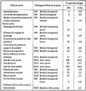 Couple De Serrage : couple de serrage bras oscillant ~ Medecine-chirurgie-esthetiques.com Avis de Voitures
